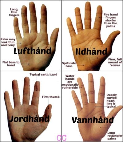 spå i händer